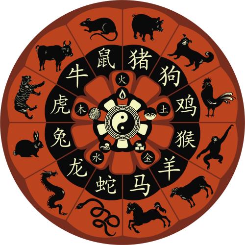 kiinalainen horoskooppi vuodet Loimaa